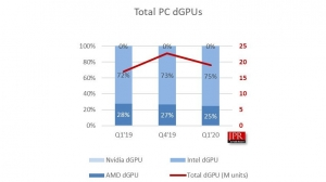 Jon Peddie Research Releases Latest PC Graphics Market Report